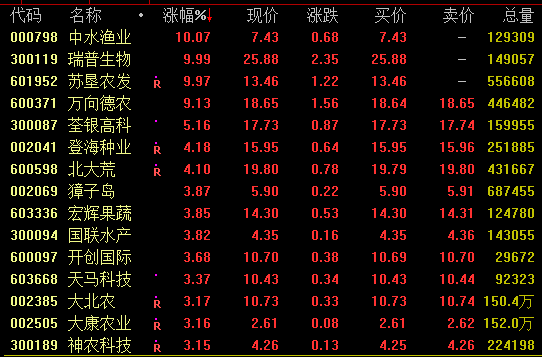 农业板块股票一览农业板块再度走强种业股集体拉升关注粮价农产品股票分析上行