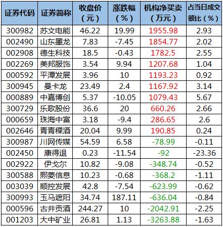 5月24日龙虎榜机构净买入个股.png