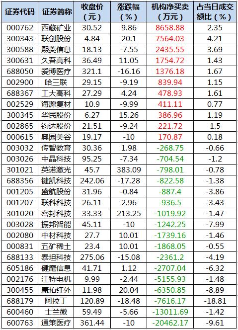 龙虎榜机构资金净买入的个股.png