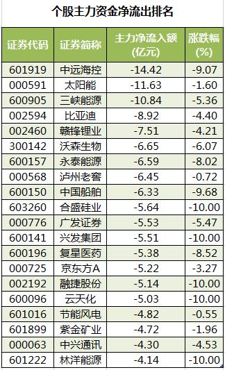 个股主力资金净流出排名.png