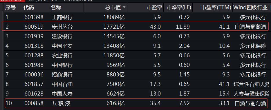 股价暴涨8298%,总市值超越工商银行登顶沪市首位,A股两瓶酒时代来临?