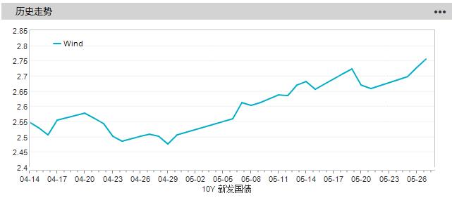 新发国债收益率.png