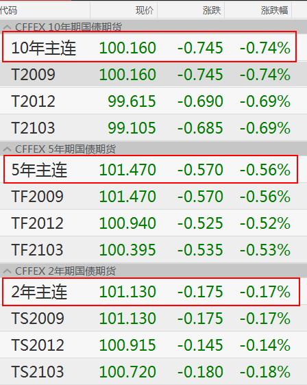 国债期货全线收跌.png
