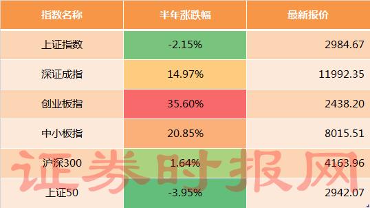<b>[场外股票配资]正式收官!创业板半年涨35%,医药</b>