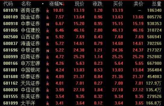 券商板块连续强势,浙商证券涨停,中信建投中信证券高开后涨幅回落