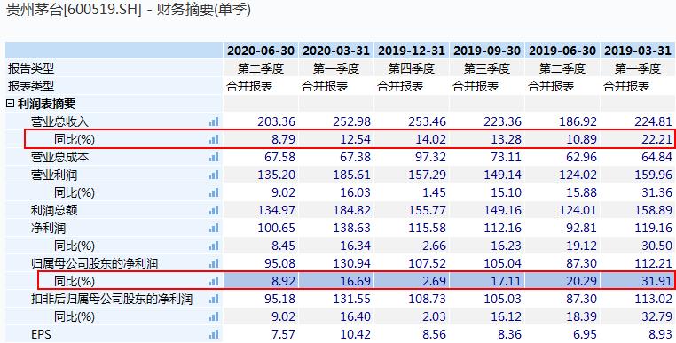 """业绩增速放缓!贵州茅台还能""""飞天""""?机构最高目标价2100元"""
