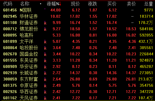券商板块大幅走高,国联证券首日上市飙涨44%