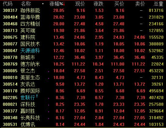 深圳建设先行示范区实施方案落地 本地股集体爆发