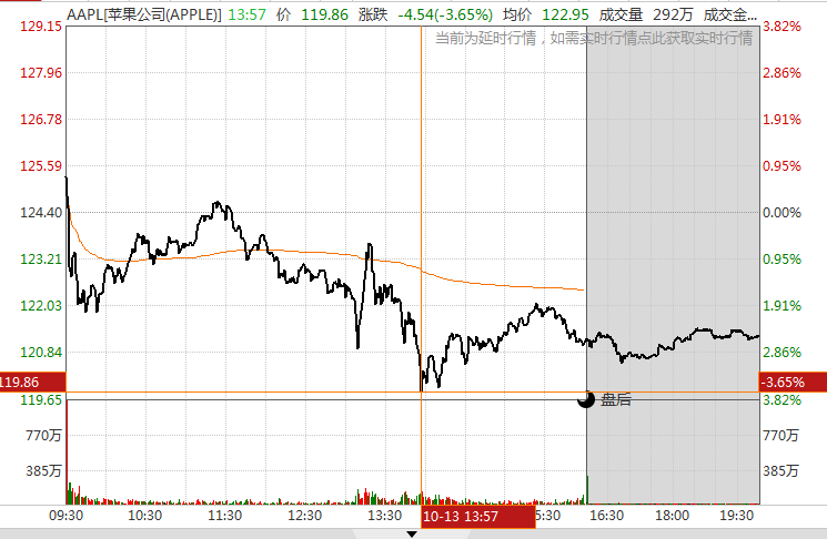 苹果加入5G赛道!股价却收跌近3%?释放了什么信号?