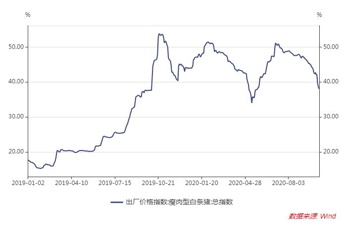 猪价拐点真的来了!能繁母猪存栏持续回升,猪价连跌三个月,机构:年底有望看到30元/公斤