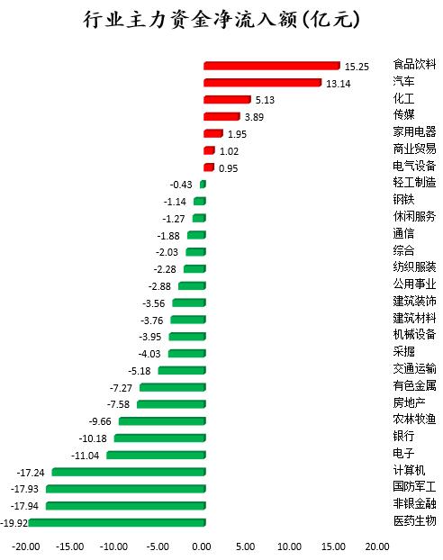 数据复盘|东方财富获资金青睐 机构抢筹7股