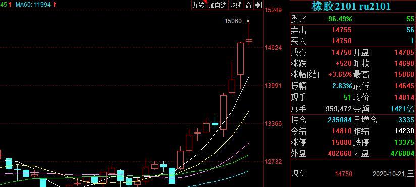 沪胶价格持续上涨 供需改善格局或持续(附股)
