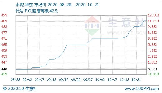 华东地区水泥行情走高 水泥市场需求持续上升(附股)