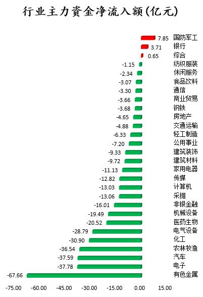 数据复盘|67亿主力资金撤离有色金属行业 中国平安获资金青睐