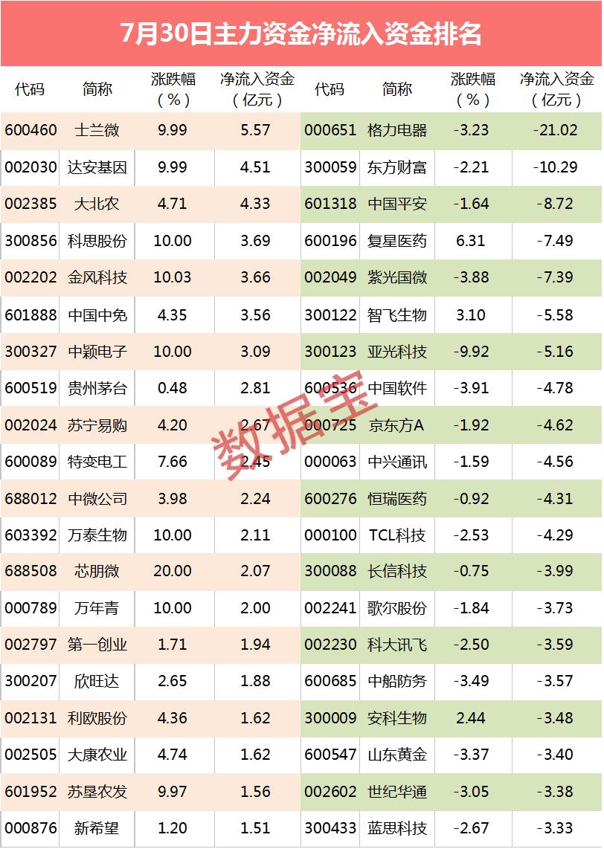 【主力资金】华为国产芯片有新消息,尾盘3亿资金扫货芯片龙头