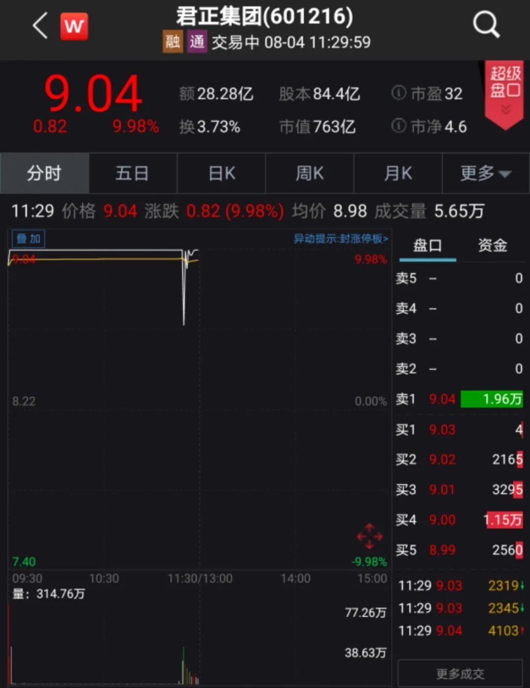 突然爆发!11天狂拉10涨停,市值暴增480亿!这只大牛股发生了什么?