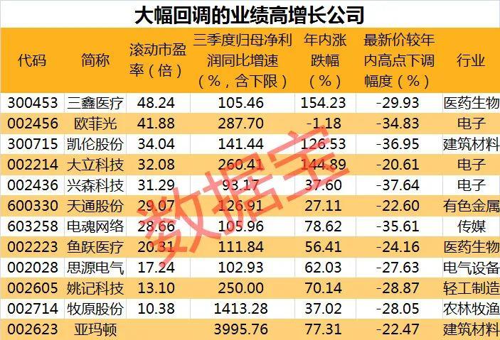 高增长也不灵了?12只绩优股机构看好,股价却回调幅超20%