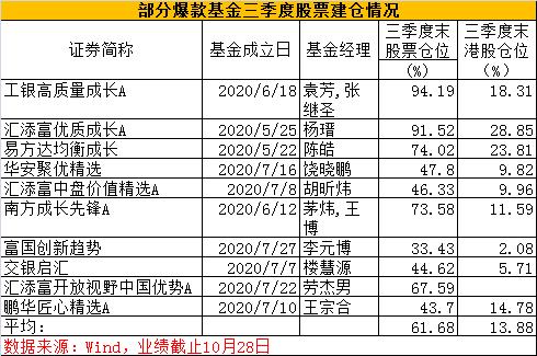 李元博、王宗合、陈皓、劳杰男等十大爆款基金经理重仓股大曝光