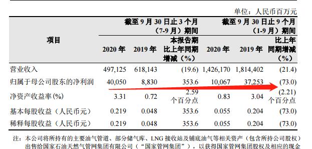 刚刚,中国石油披露,三季度日赚超4亿,是茅台3.5倍!A股最赚钱公司榜来了,养猪大王日赚亿元