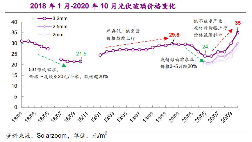 政策出手控制产能!光伏玻璃价格飙涨70%,机构力荐的绩优概念股曝光