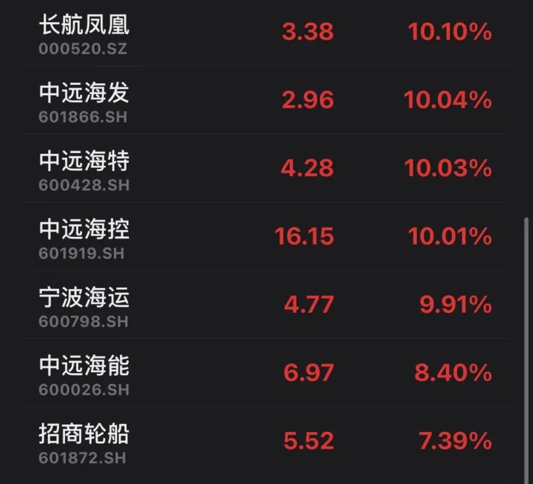中远海控156万手封死涨停,一季报暴增股名单出炉